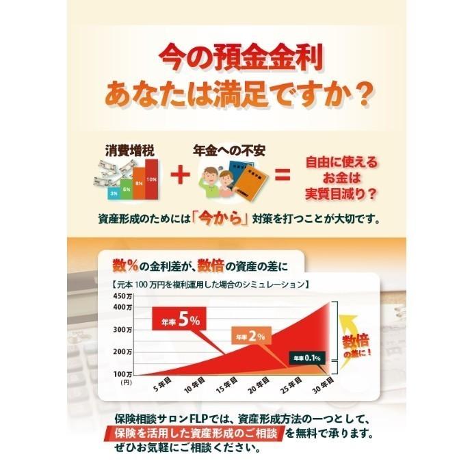 「 数%の金利差」が、「数倍の資産」の差に!?
