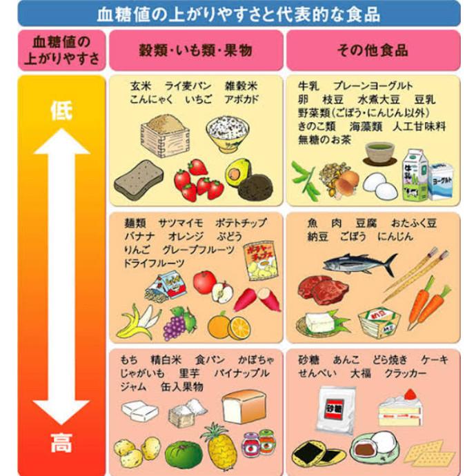 GI値食品